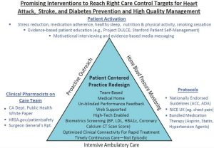 Right Care Triangle