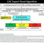 Preventative Scanning Screening using the Coronary Artery Calcification Scan