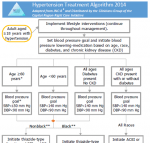 Hypertension Treatment Algorithm 2014  Adapted from JNC-8 and Distributed by the Clinicians Group of the Capitol Region RCI