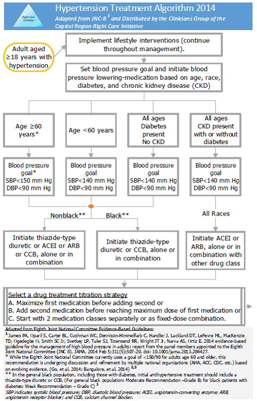 Hypertension Treatment Algorithm 2014 - Adapted from JNC-8 and Distributed by the Clinicians Group of the Capitol Region RCI